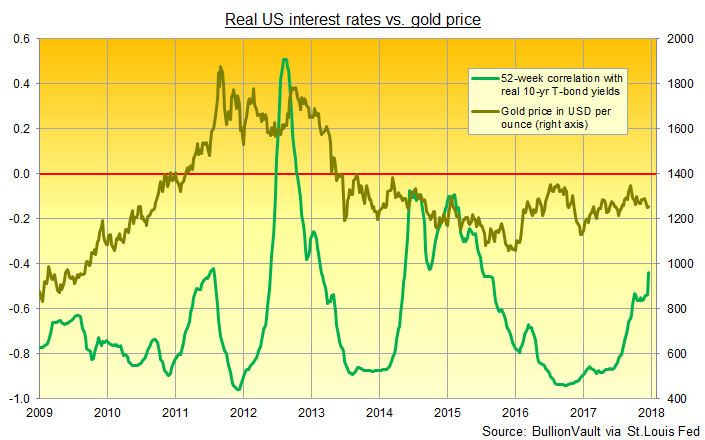 Gold Price Link to US Rates Weakest Since Mid-2015 as Bond