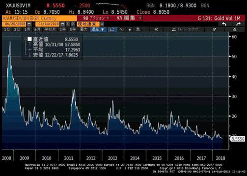 Chart of gold's 1-month volatility. Source: ICBC Standard Bank via Bloomberg
