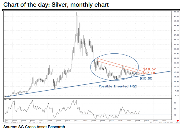 Chart of silver price in Dollars. Source: Societe Generale