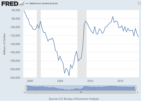 Chart of the United States' current account balance, quarterly $m. Source: St.Louis Fed