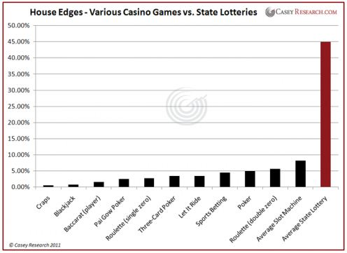 house edges various casino games vs. state lotteries