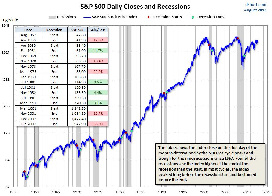 The S P 500 And Recessions