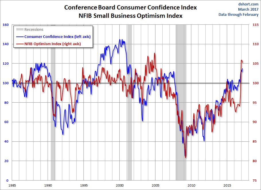 consumer board consumer confidence index