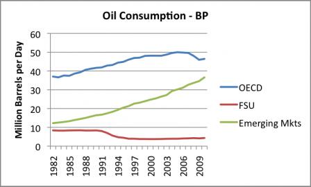 oil consumption bp