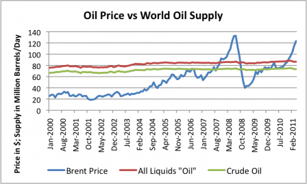 oil price vs world oil supply