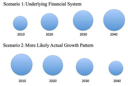scenario 1 underlying financial system