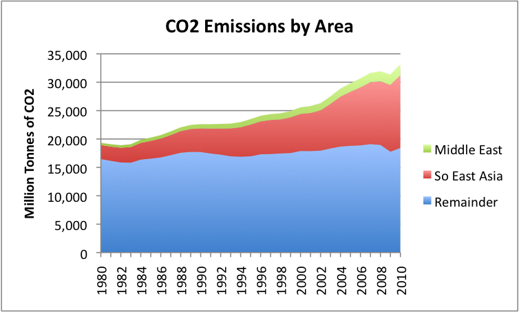 CO2 Emissions by Area