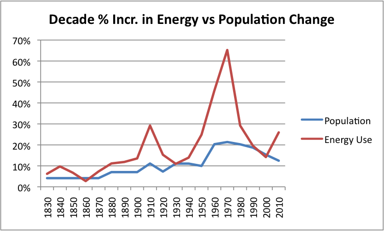 Decade Pct increase in energy vs population change