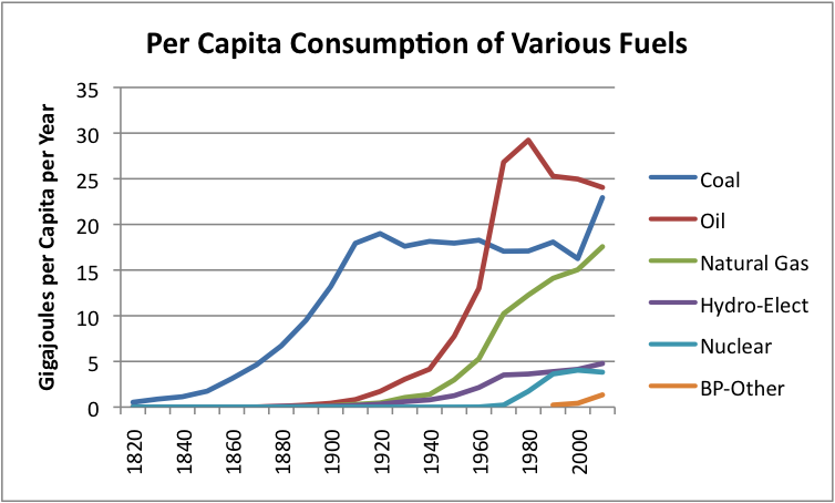 World Energy Consumption Since 1820 in Charts | Financial Sense