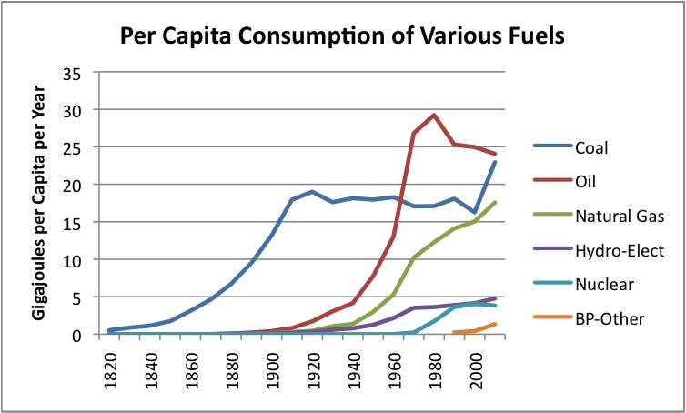 Per capita consumption of various fuels_line
