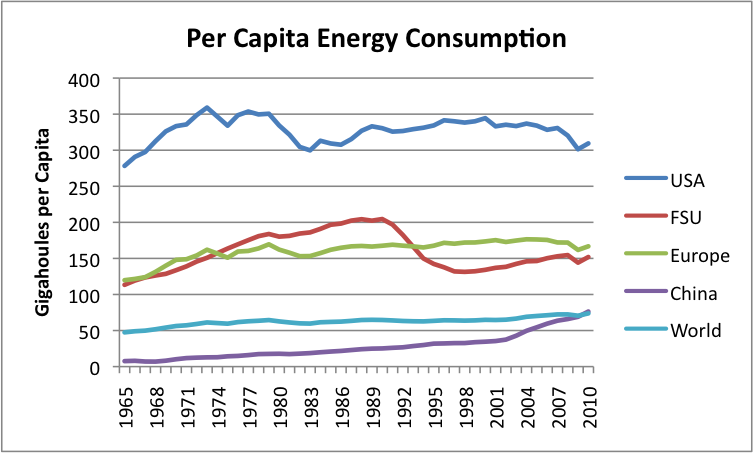 Per Capita Energy Consumption Countries