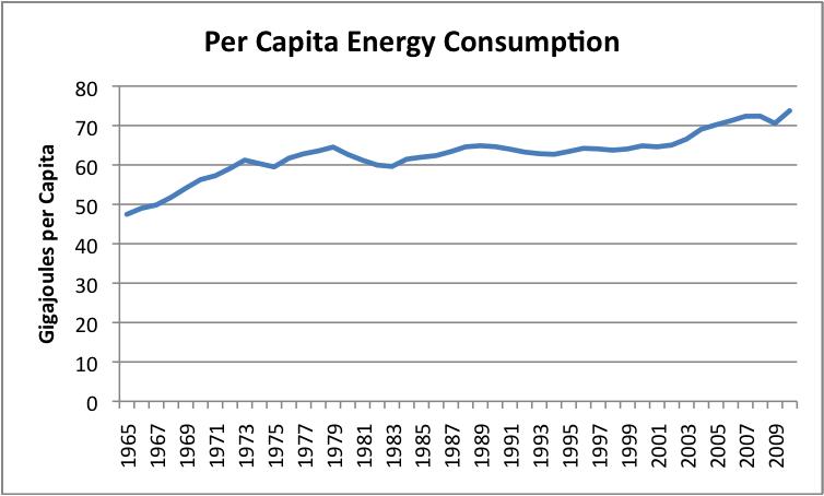 Per Capita Energy Consumption_Year