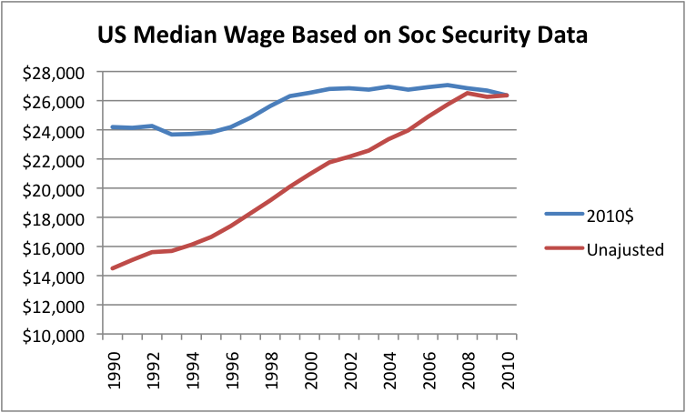 US Median Wage Based on Social Security Data
