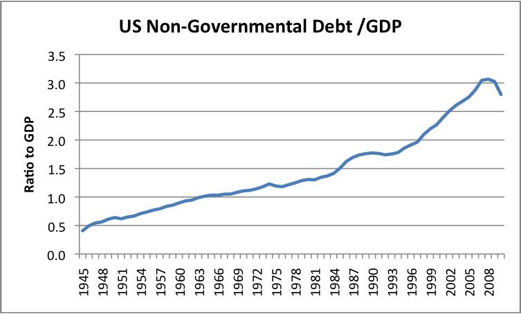 US non-governmental debt_GDP