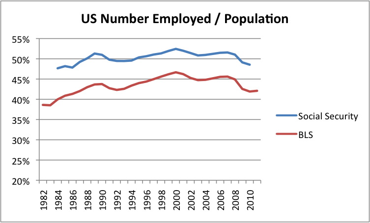 US Number Employed Divided by Population
