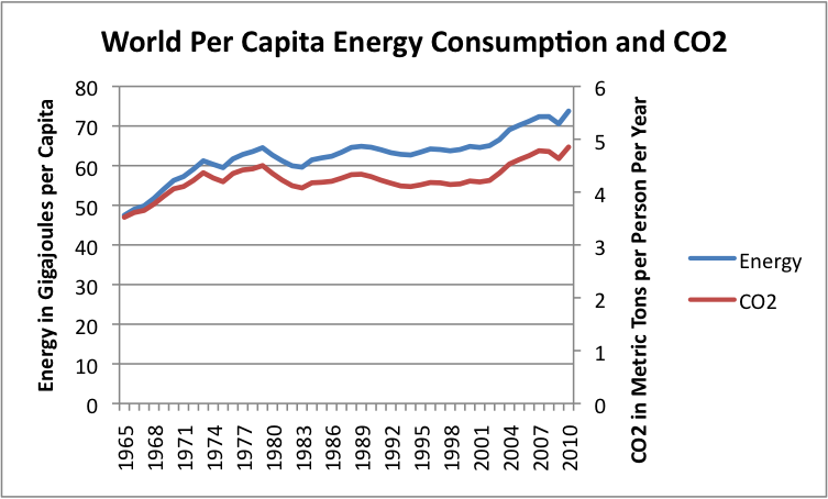 World per Capita Energy Consumption and CO2 Emissions