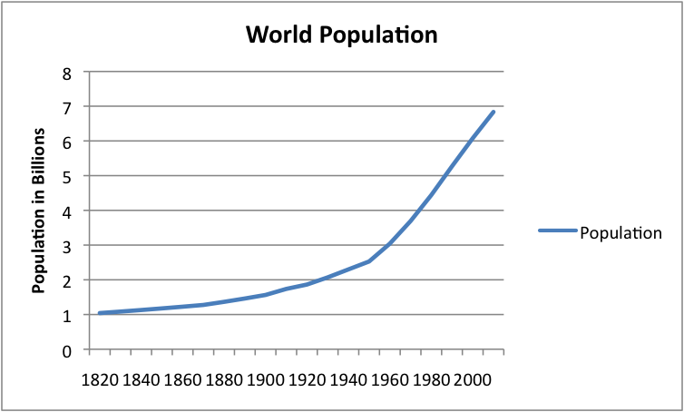World population 1820 to 2010
