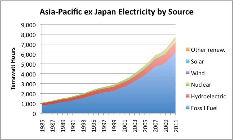asia-pacific ex japan electricity by source