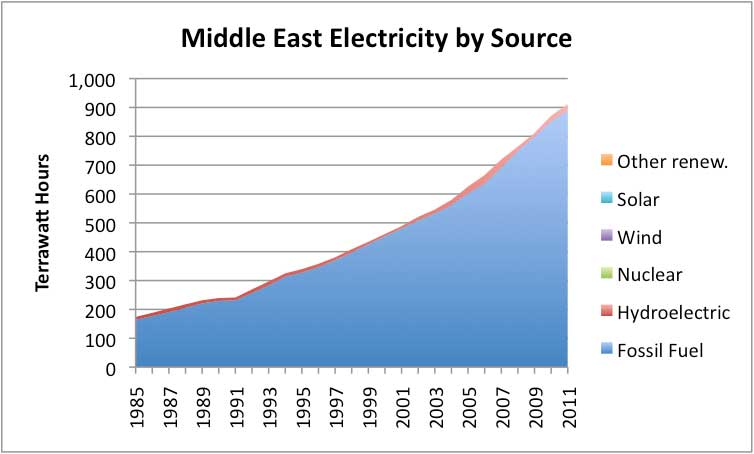middle east electricity by source