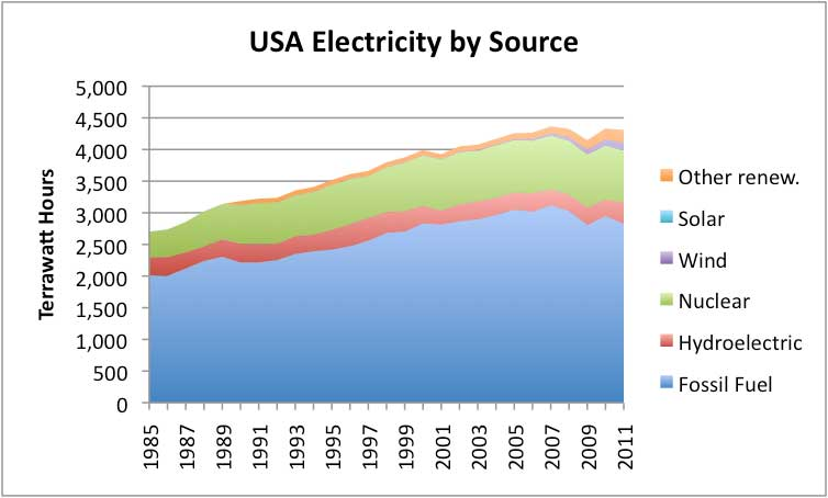 usa electricity by source