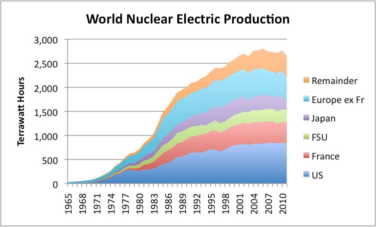 world energy electric production