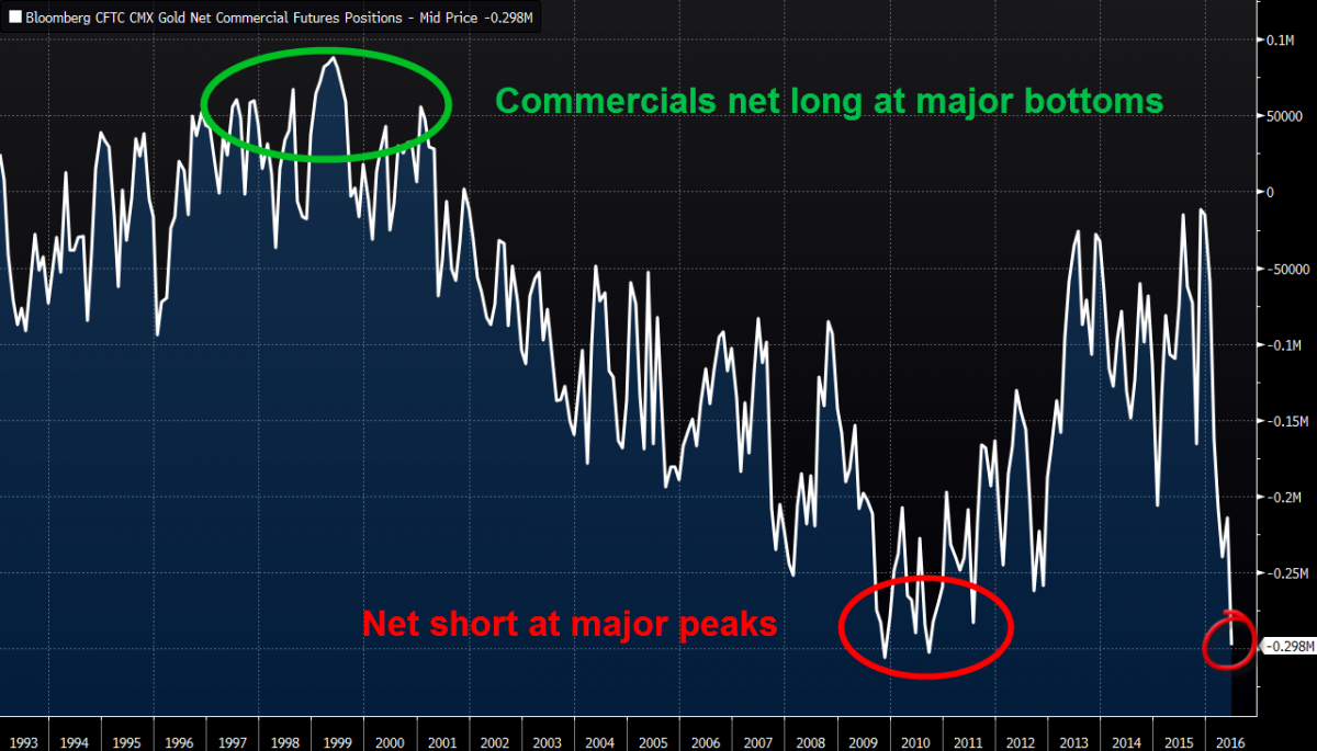commercial gold positions