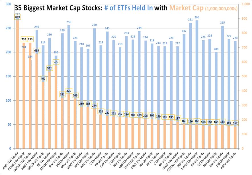 etfs holding same stocks