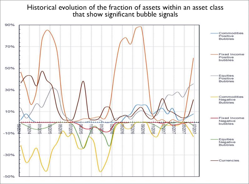 historical evolution fraction assets