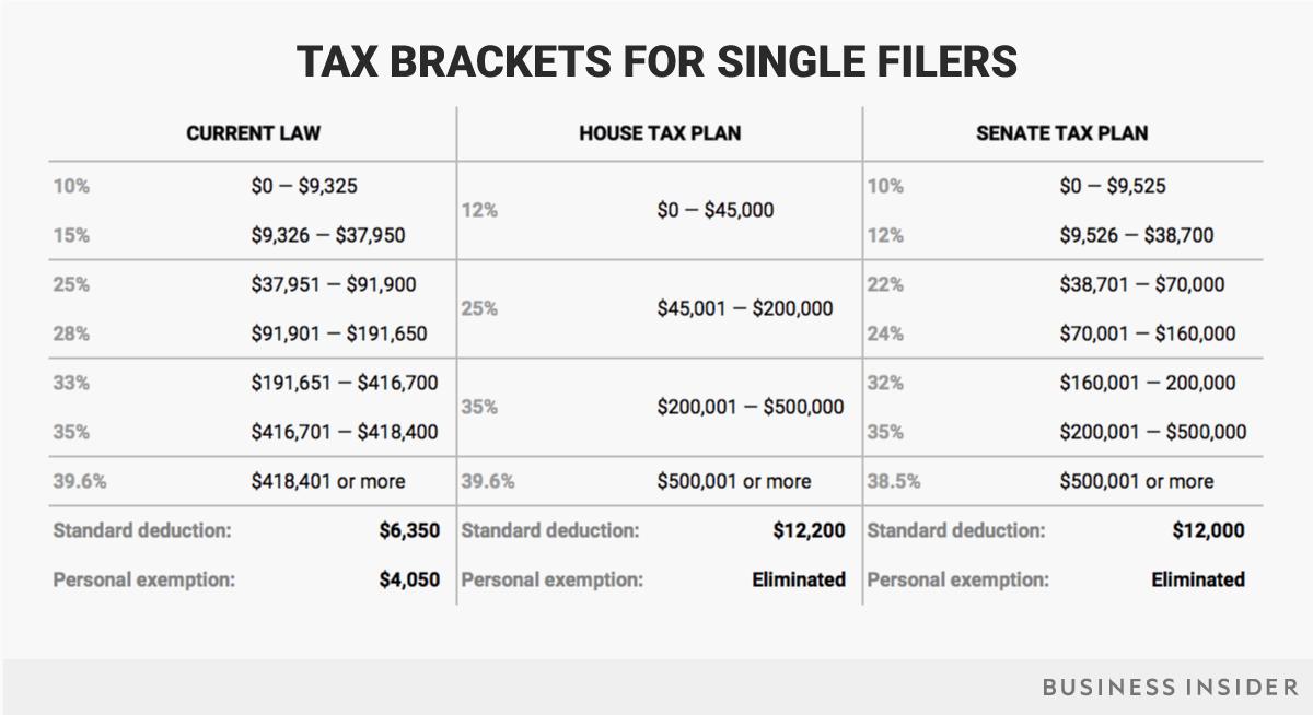 house senate tax brackets