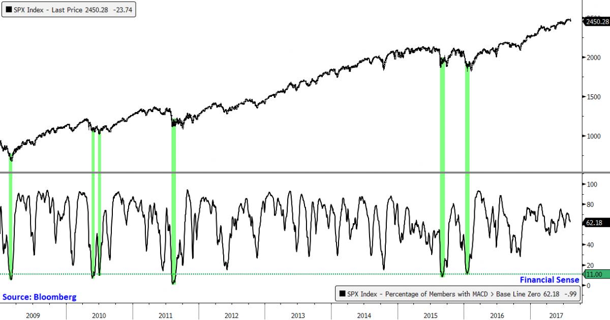 long-term buy signal