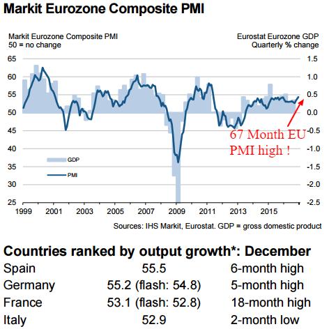 markit eurozone composite pmi