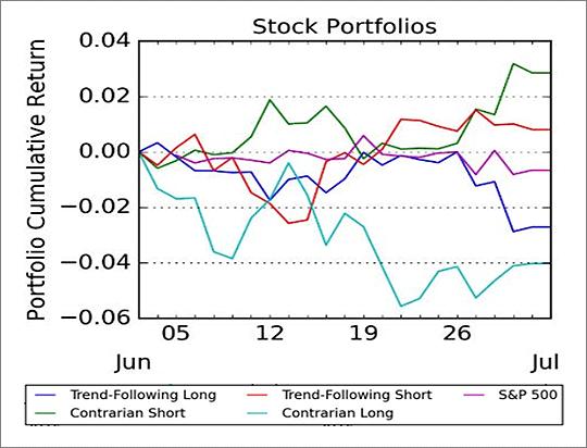 stock portfolios