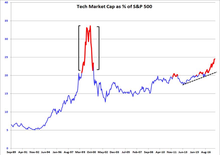 tech market cap