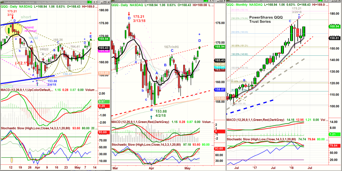qqq daily weekly monthly