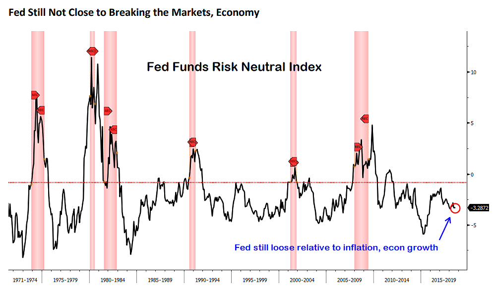 Fed funds risk neutral index