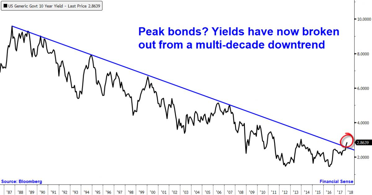 10 year treasury breakout