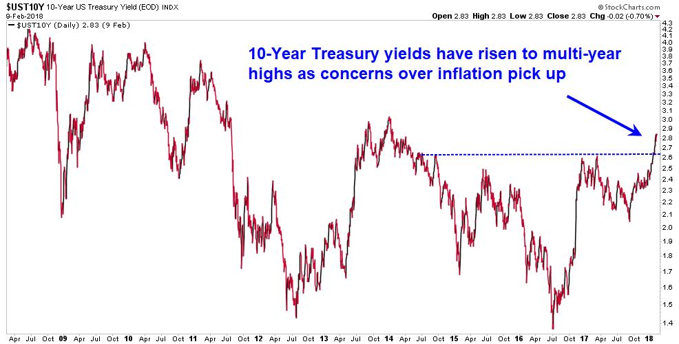 10-year treasury inflation