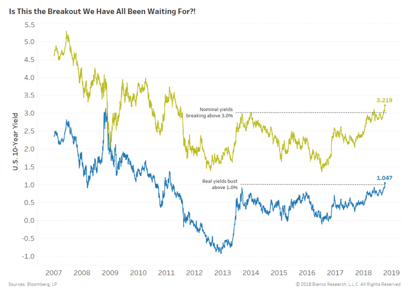 bond yield breakout
