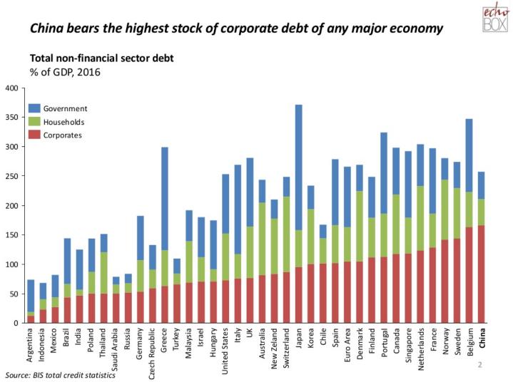 china corporate debt