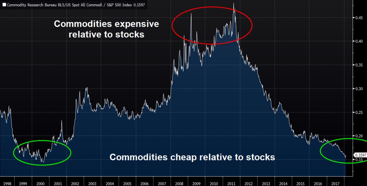 commodities vs stocks