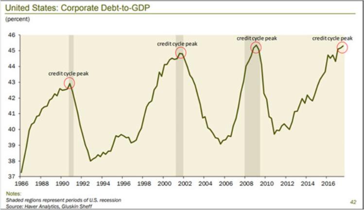 corporate debt gdp