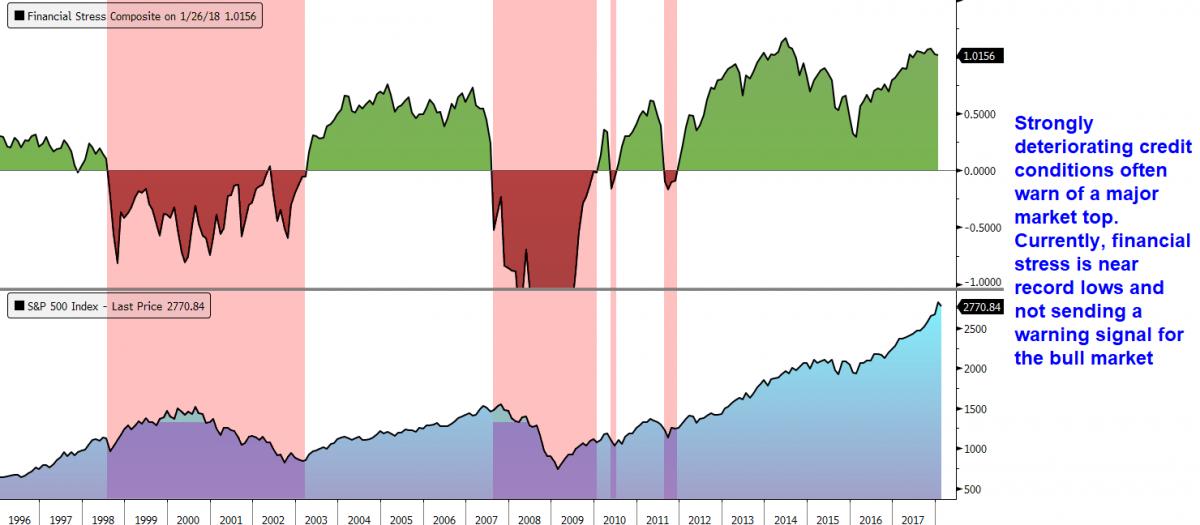 financial stress market tops