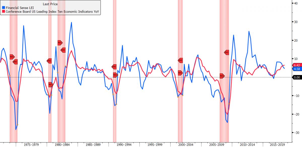 financial sense LEI vs CB