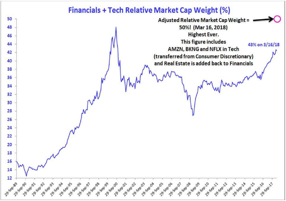 financials tech market cap