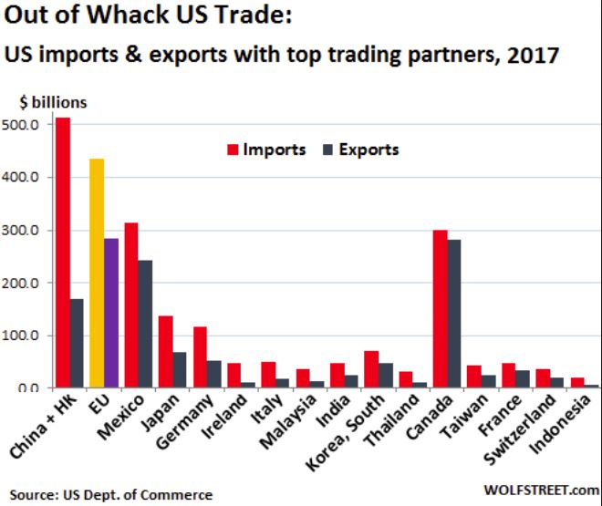 global exports imports
