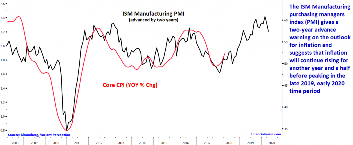 ism inflation