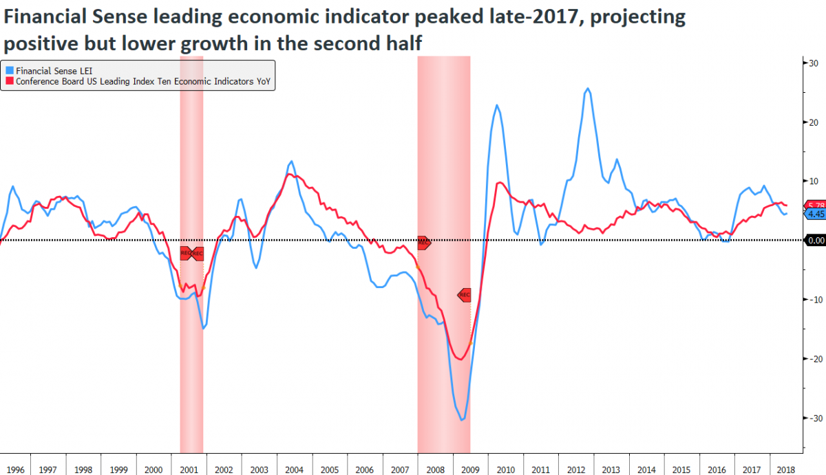 leading economic indicator