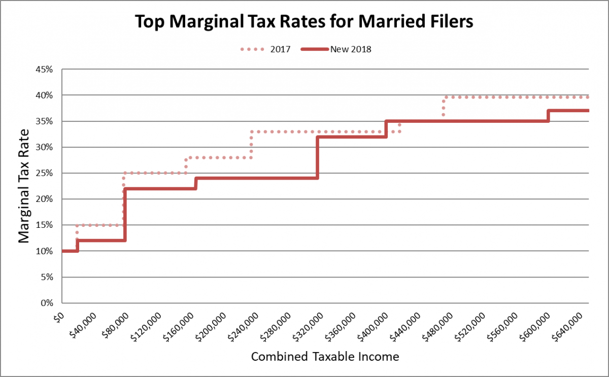marginal tax rates married
