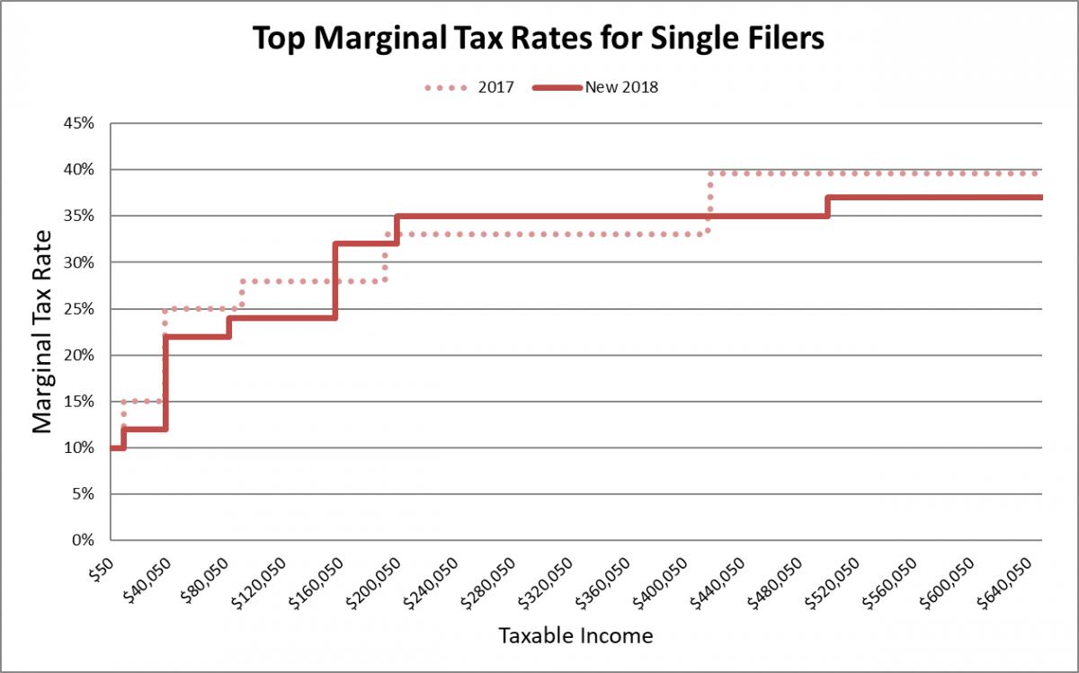 marginal tax rates single