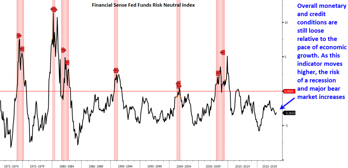 fed funds risk neutral